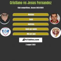 Cristiano vs Jesus Fernandez h2h player stats