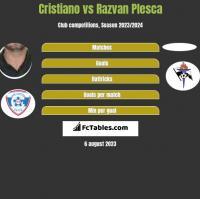 Cristiano vs Razvan Plesca h2h player stats