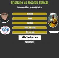 Cristiano vs Ricardo Batista h2h player stats