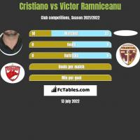 Cristiano vs Victor Ramniceanu h2h player stats