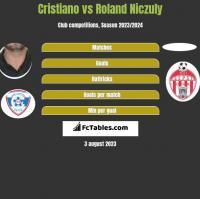 Cristiano vs Roland Niczuly h2h player stats