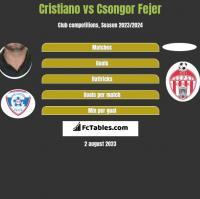Cristiano vs Csongor Fejer h2h player stats