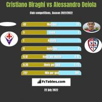 Cristiano Biraghi vs Alessandro Deiola h2h player stats