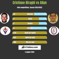 Cristiano Biraghi vs Allan h2h player stats
