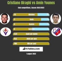 Cristiano Biraghi vs Amin Younes h2h player stats