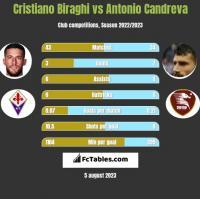 Cristiano Biraghi vs Antonio Candreva h2h player stats