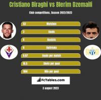 Cristiano Biraghi vs Blerim Dzemaili h2h player stats