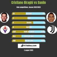 Cristiano Biraghi vs Danilo h2h player stats