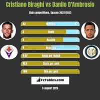 Cristiano Biraghi vs Danilo D'Ambrosio h2h player stats