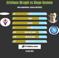Cristiano Biraghi vs Diego Demme h2h player stats