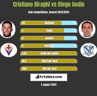 Cristiano Biraghi vs Diego Godin h2h player stats