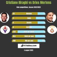 Cristiano Biraghi vs Dries Mertens h2h player stats