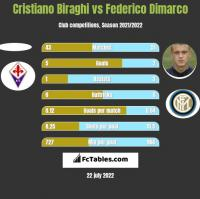 Cristiano Biraghi vs Federico Dimarco h2h player stats