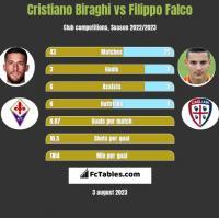 Cristiano Biraghi vs Filippo Falco h2h player stats
