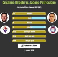 Cristiano Biraghi vs Jacopo Petriccione h2h player stats