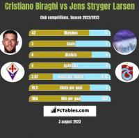 Cristiano Biraghi vs Jens Stryger Larsen h2h player stats