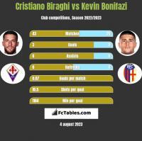 Cristiano Biraghi vs Kevin Bonifazi h2h player stats