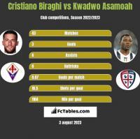 Cristiano Biraghi vs Kwadwo Asamoah h2h player stats