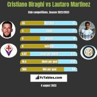 Cristiano Biraghi vs Lautaro Martinez h2h player stats