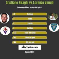 Cristiano Biraghi vs Lorenzo Venuti h2h player stats