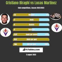Cristiano Biraghi vs Lucas Martinez h2h player stats