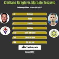 Cristiano Biraghi vs Marcelo Brozović h2h player stats