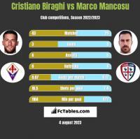 Cristiano Biraghi vs Marco Mancosu h2h player stats