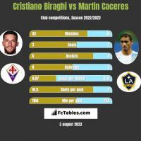 Cristiano Biraghi vs Martin Caceres h2h player stats