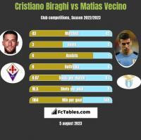 Cristiano Biraghi vs Matias Vecino h2h player stats