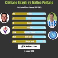 Cristiano Biraghi vs Matteo Politano h2h player stats