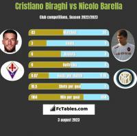 Cristiano Biraghi vs Nicolo Barella h2h player stats