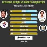 Cristiano Biraghi vs Roberto Gagliardini h2h player stats
