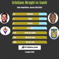 Cristiano Biraghi vs Samir h2h player stats