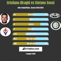 Cristiano Biraghi vs Stefano Sensi h2h player stats