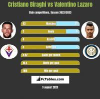 Cristiano Biraghi vs Valentino Lazaro h2h player stats