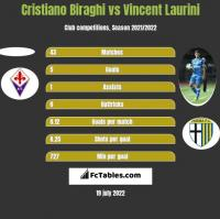 Cristiano Biraghi vs Vincent Laurini h2h player stats