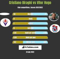 Cristiano Biraghi vs Vitor Hugo h2h player stats