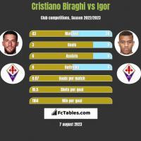 Cristiano Biraghi vs Igor h2h player stats
