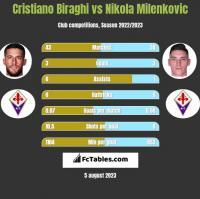 Cristiano Biraghi vs Nikola Milenkovic h2h player stats