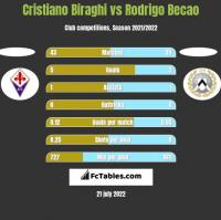 Cristiano Biraghi vs Rodrigo Becao h2h player stats