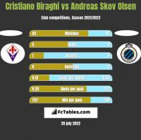 Cristiano Biraghi vs Andreas Skov Olsen h2h player stats