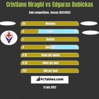 Cristiano Biraghi vs Edgaras Dubickas h2h player stats
