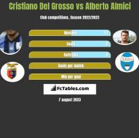 Cristiano Del Grosso vs Alberto Almici h2h player stats