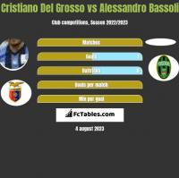 Cristiano Del Grosso vs Alessandro Bassoli h2h player stats