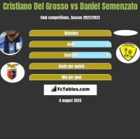 Cristiano Del Grosso vs Daniel Semenzato h2h player stats