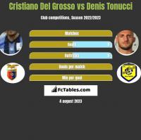 Cristiano Del Grosso vs Denis Tonucci h2h player stats