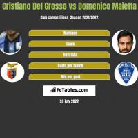 Cristiano Del Grosso vs Domenico Maietta h2h player stats