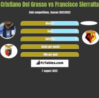 Cristiano Del Grosso vs Francisco Sierralta h2h player stats