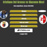 Cristiano Del Grosso vs Giacomo Ricci h2h player stats