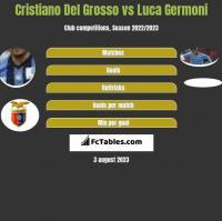 Cristiano Del Grosso vs Luca Germoni h2h player stats